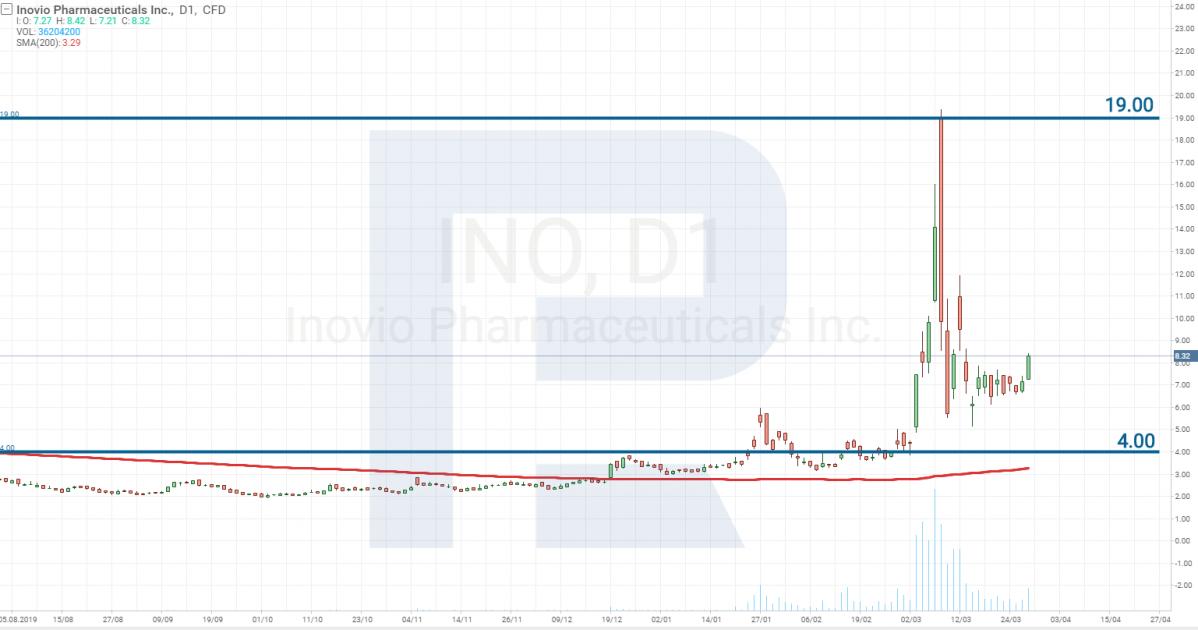 Inovio Pharmaceuticals، Inc. (NASDAQ: INO) تحليل أسعار الأسهم