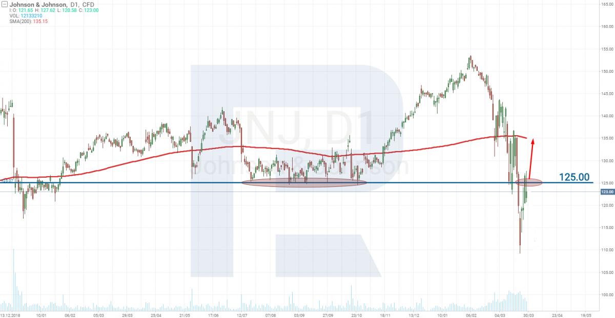 Aktienkursanalyse von Johnson & Johnson (NYSE: JNJ)