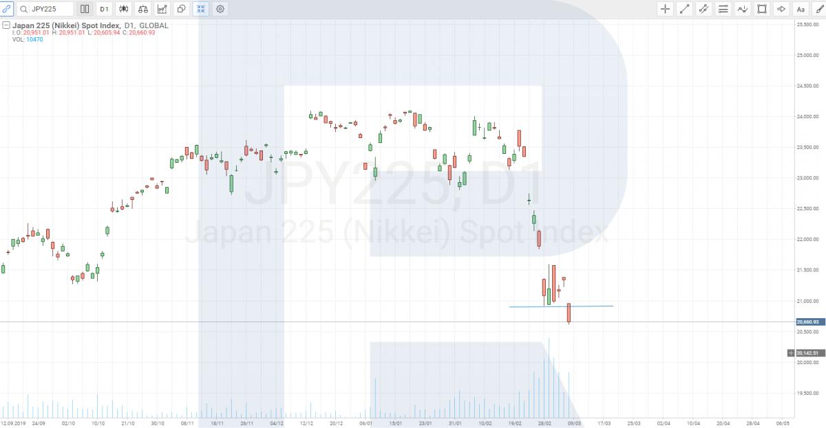 Biểu đồ Nikkei