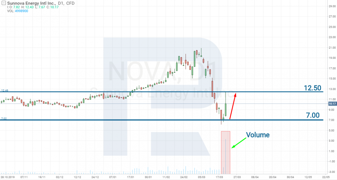 หุ้นของ Sunnova Energy International Inc. (NYSE: NOVA)