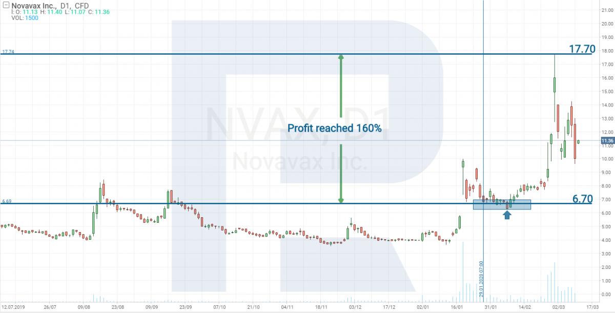Novavax Inc (NASDAQ: NVAX)