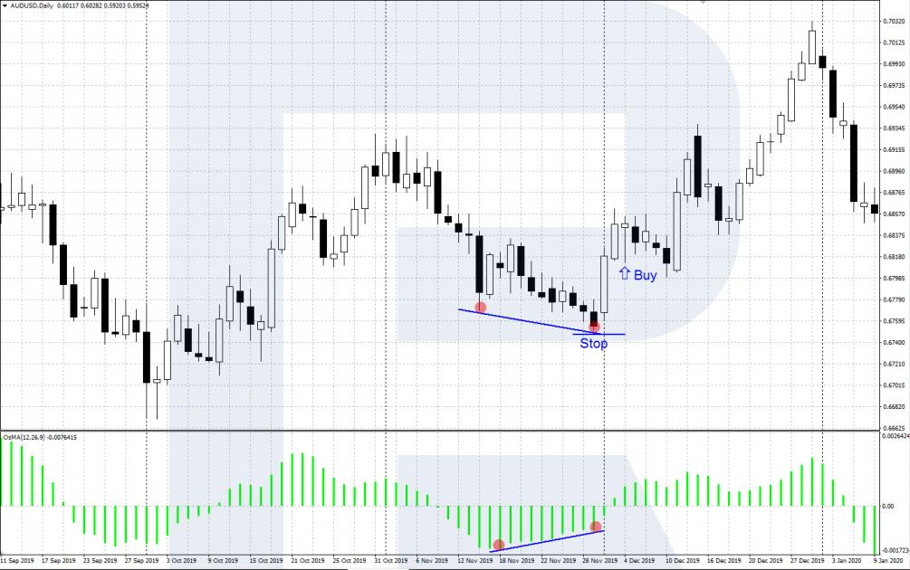 Segnali di trading OsMA - La divergenza di OsMA e grafici dei prezzi - Segnale di vendita