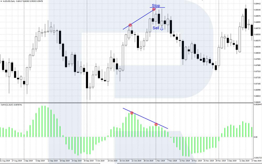 Segnali di trading OsMA - La divergenza di OsMA e grafici dei prezzi - Acquista segnale