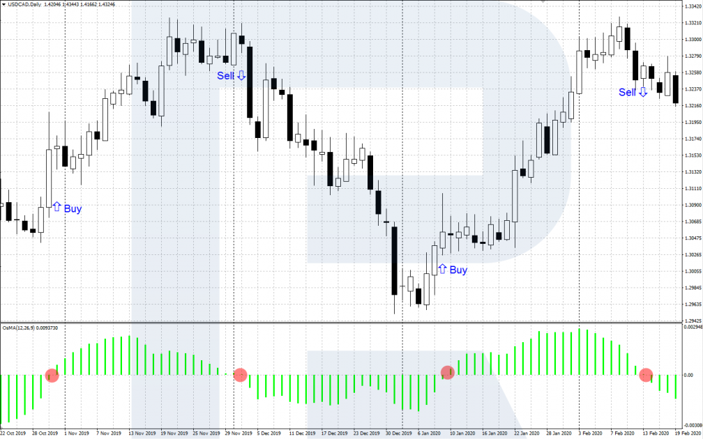 Segnali di trading OsMA - Attraversamento del livello zero