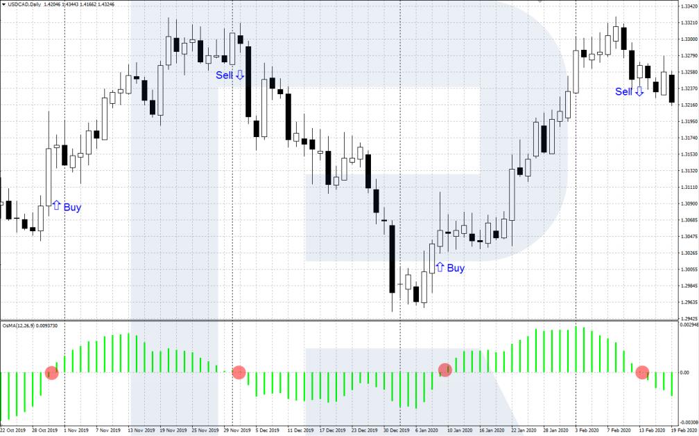 OsMA trading signals - Crossing the zero level