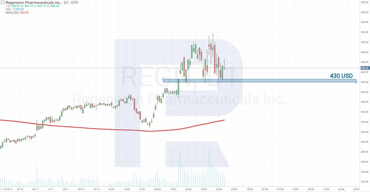 Analisis harga saham Regeneron Pharmaceuticals (NASDAQ: REGN)