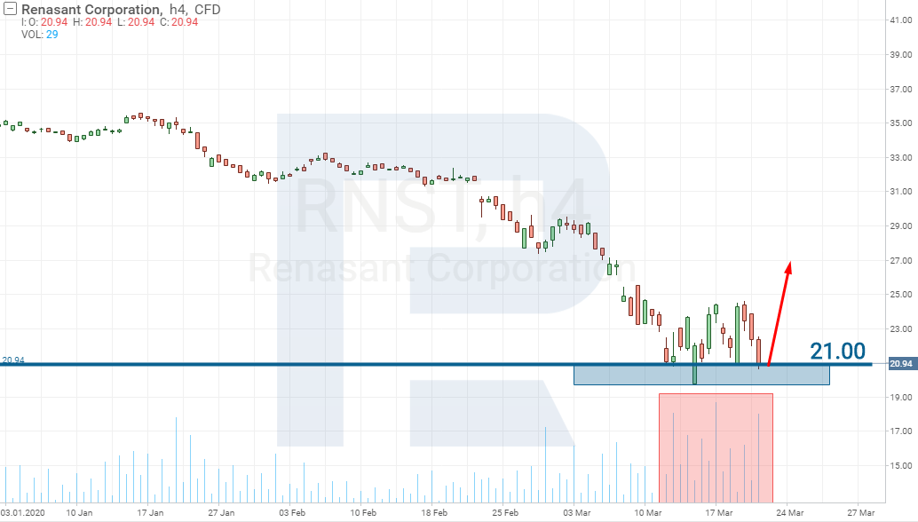 หุ้นของ Renasant Corporation (NASDAQ: RNST)