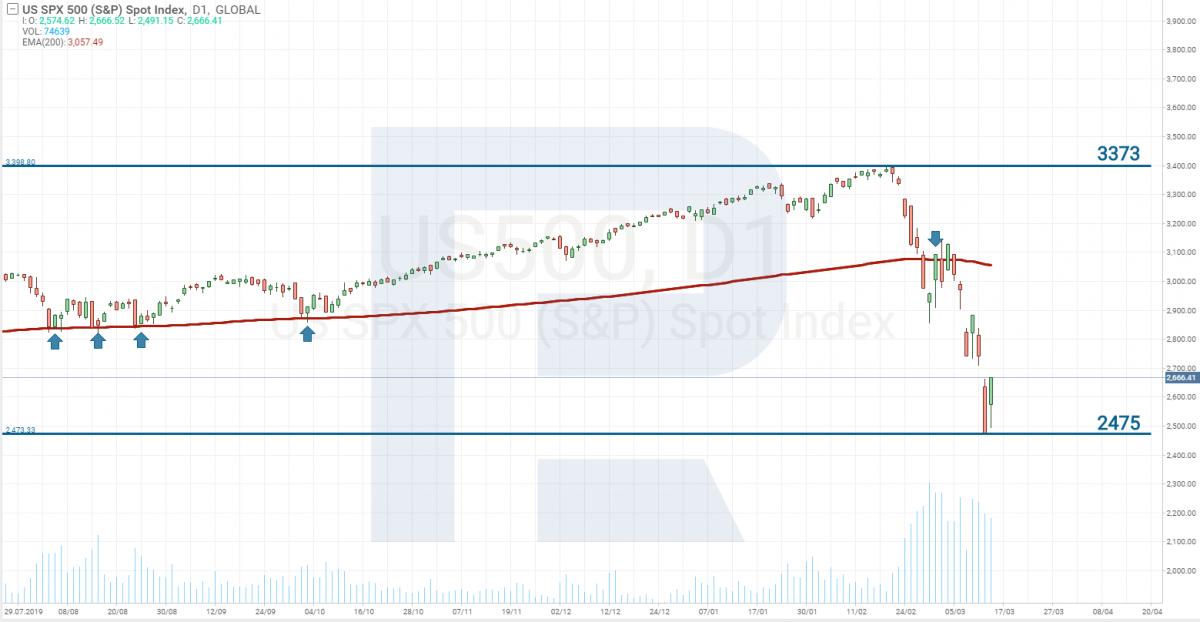 Indeks giełdowy S&P 500 - Koronawirus