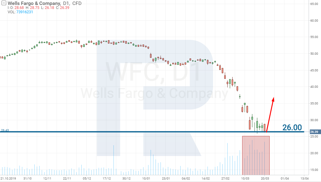 Wells & Fargo Company (NYSE: WFC) stocks