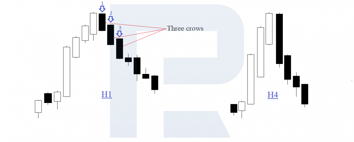 Three Crows pattern