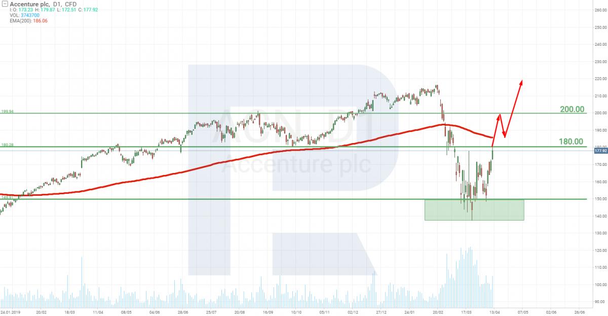 Accenture Plc stocks