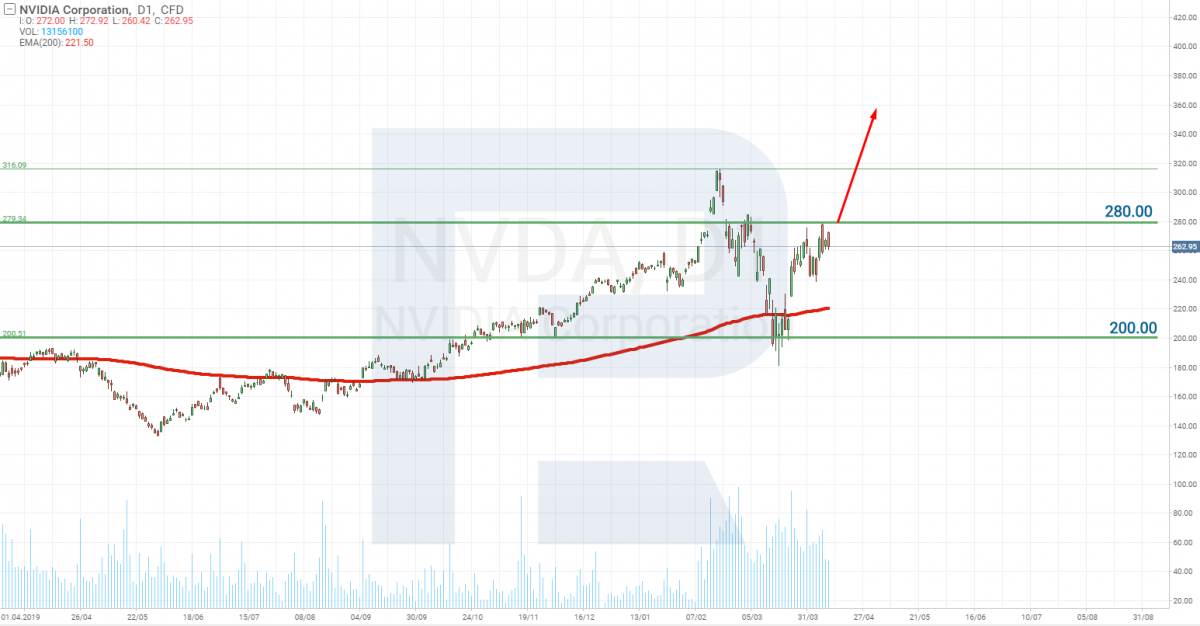 Akcje NVIDIA Corporation