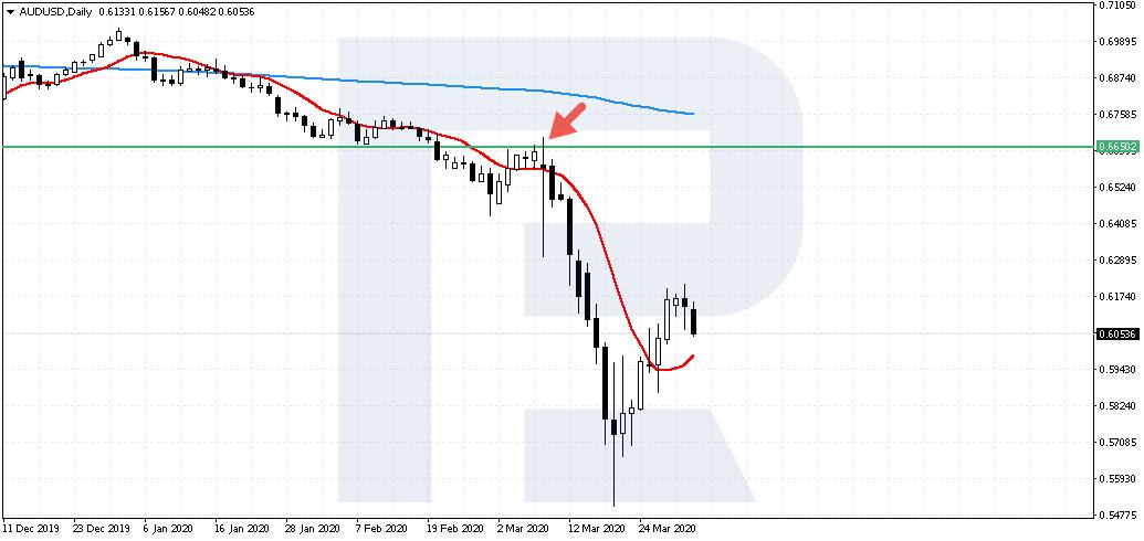 Handel verkaufen - Die Herrscherstrategie