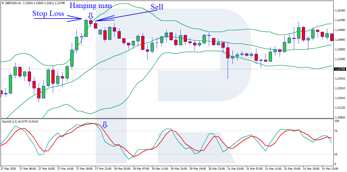 Stochastic Oscillator + Bollinger Bands - sell