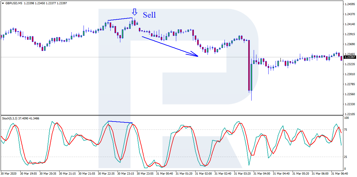 Stochastic+Divergence - sell