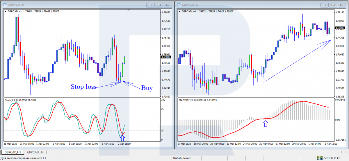 MACD + Stochastic Oscillator - buy