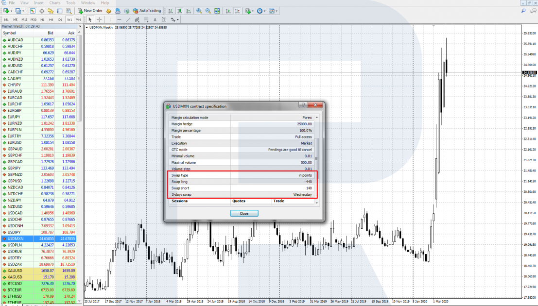 A swap - MetaTrader 4