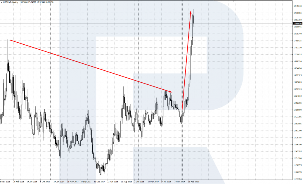 Hoán đổi USD / ZAR