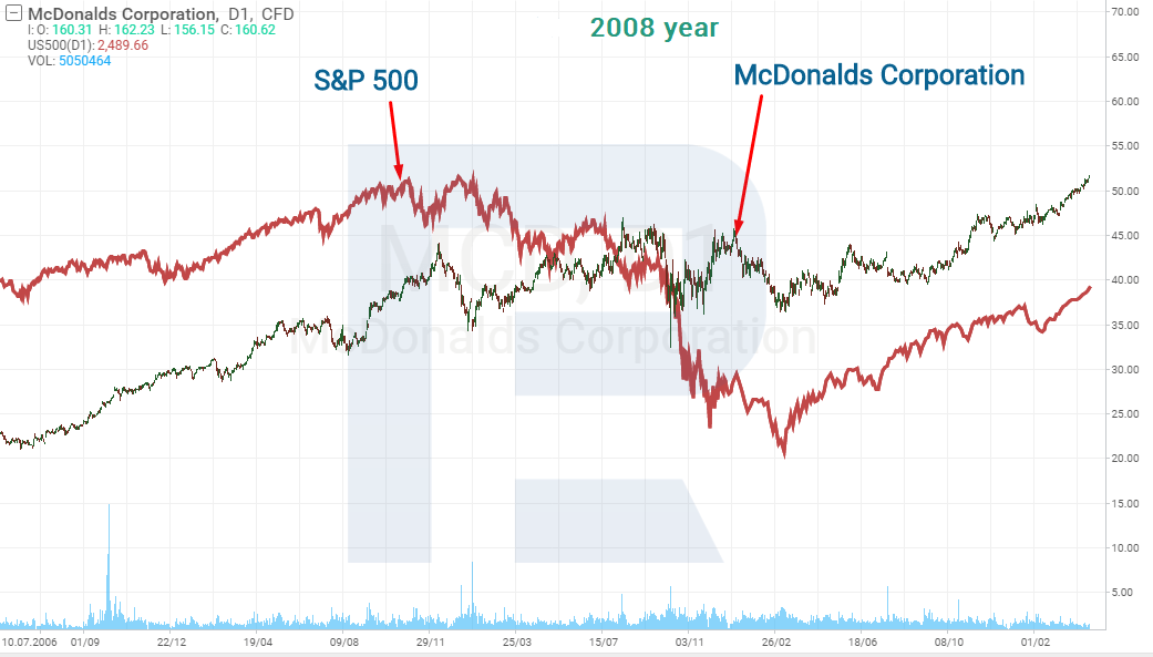 McDonald's stocks and S&P 500 Index