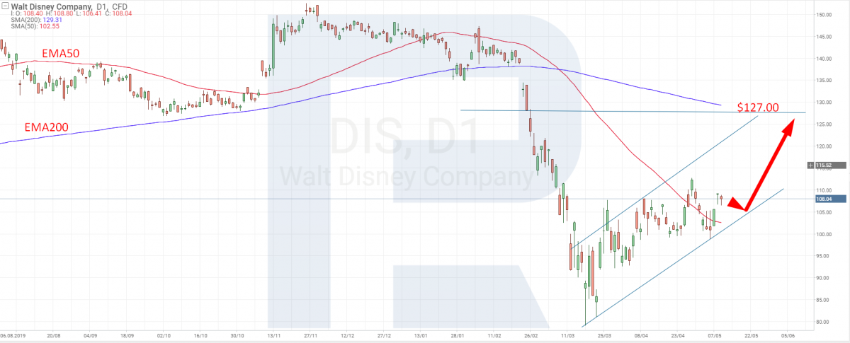 The Walt Disney tech analysis