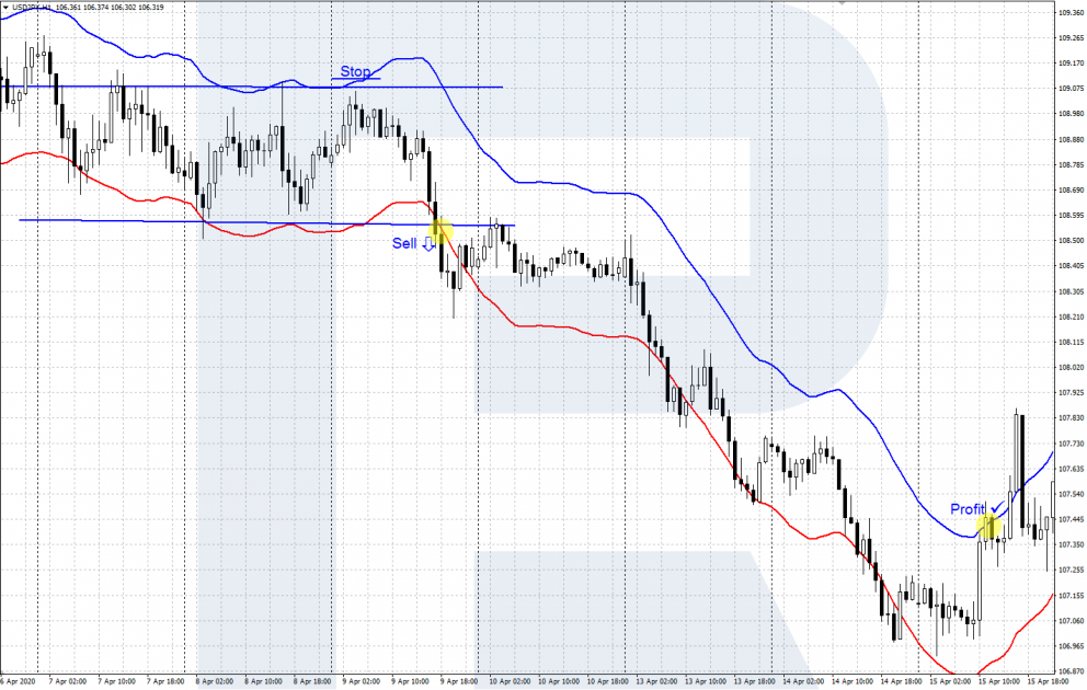 Envelopes indicator - breakaway - sell signal