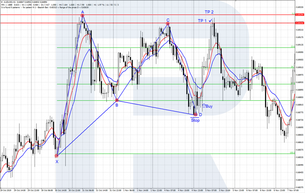 Kupu-kupu Gartley Bullish