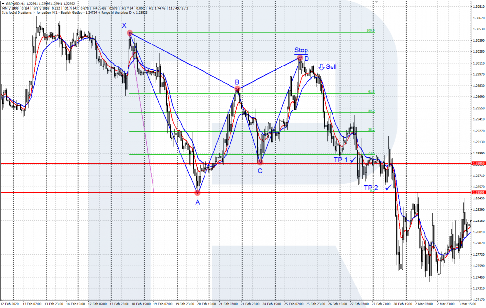 Kupu-kupu Bearish Gartley