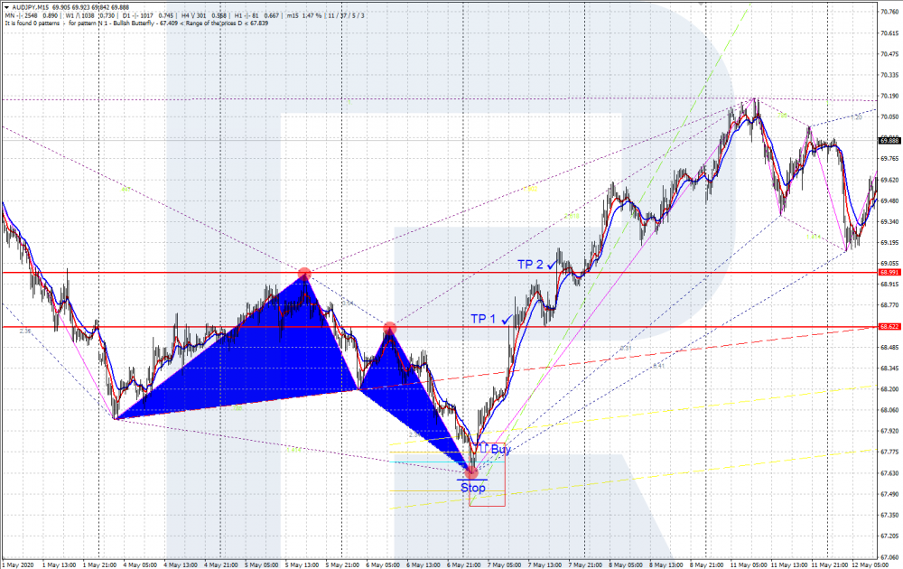 Gartley Butterfly - ZUP indicator - buying pattern
