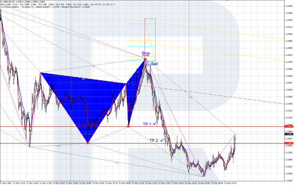 Gartley Butterfly - ZUP indicator - selling pattern