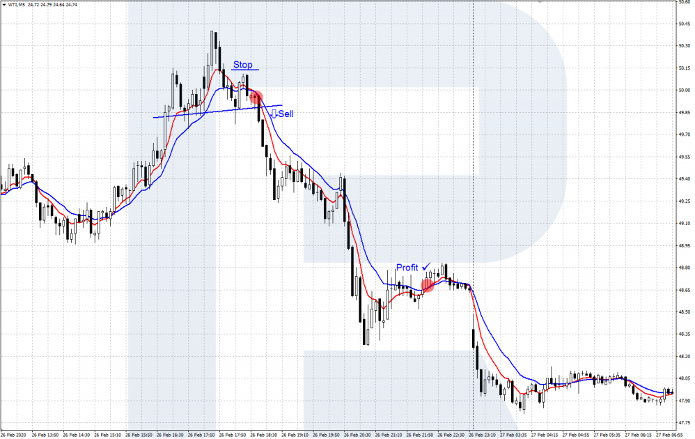 WTI - Scalping strategy with two Moving Averages (EMA)