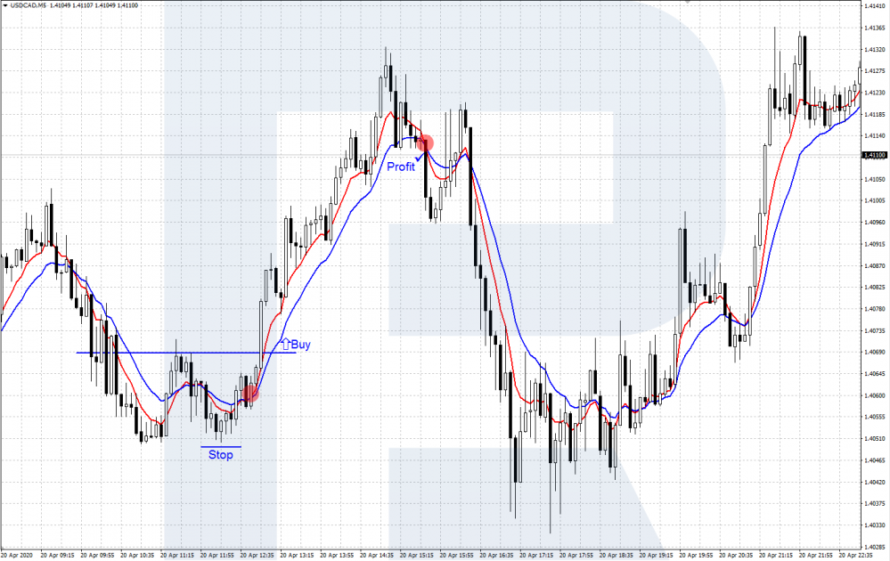 USD/CAD - Scalping strategy with two Moving Averages (EMA)
