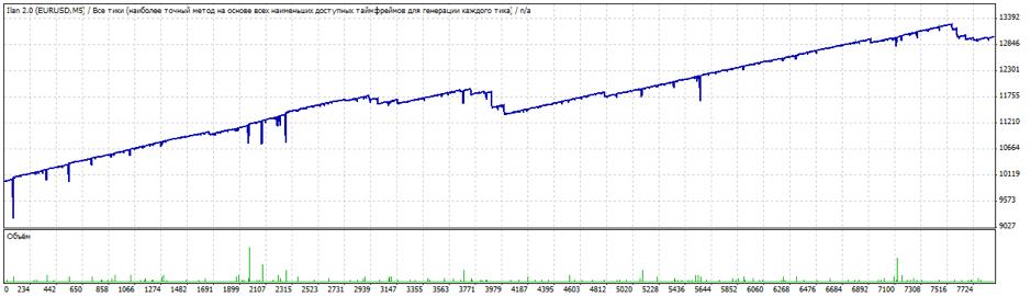 Gráfico de lucro - Ilan 2.0