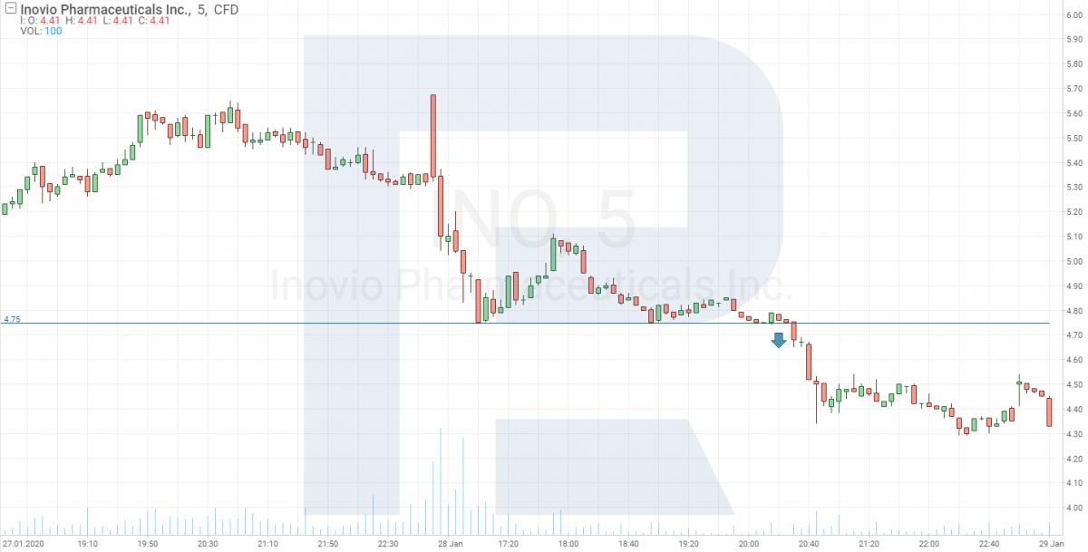 Biểu đồ giá cổ phiếu của Dược phẩm Inovio