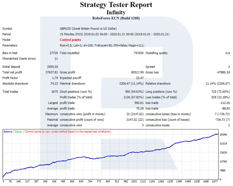 Infinity Expert Advisor - Strategy Tester Report M15