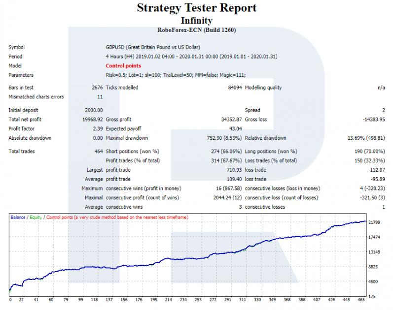Infinity Expert Advisor - Strategy Tester Report H4