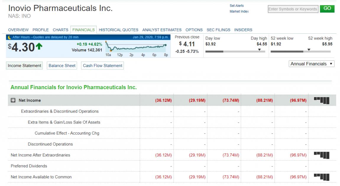 Inovio Pharmaceuticals information