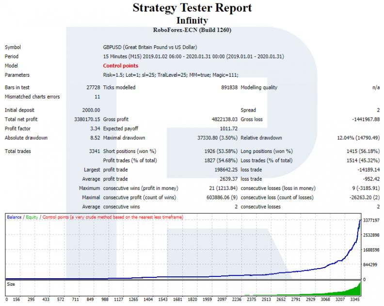 Infinity konsultants - stratēģijas testētāja ziņojums M15