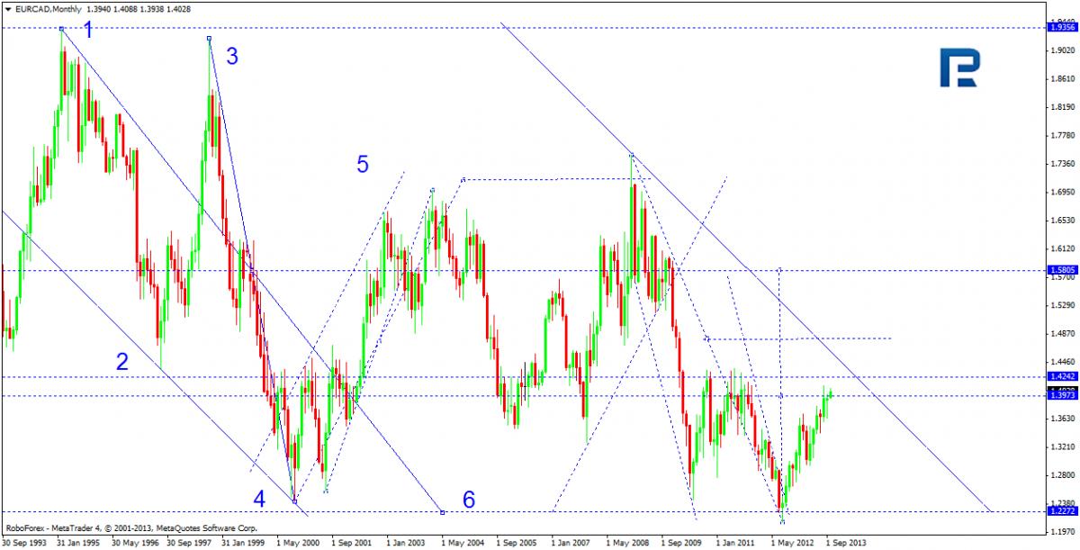 EUR / CAD