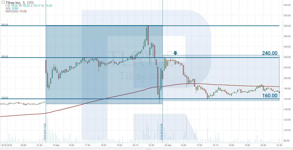Biểu đồ giá cổ phiếu Tilray