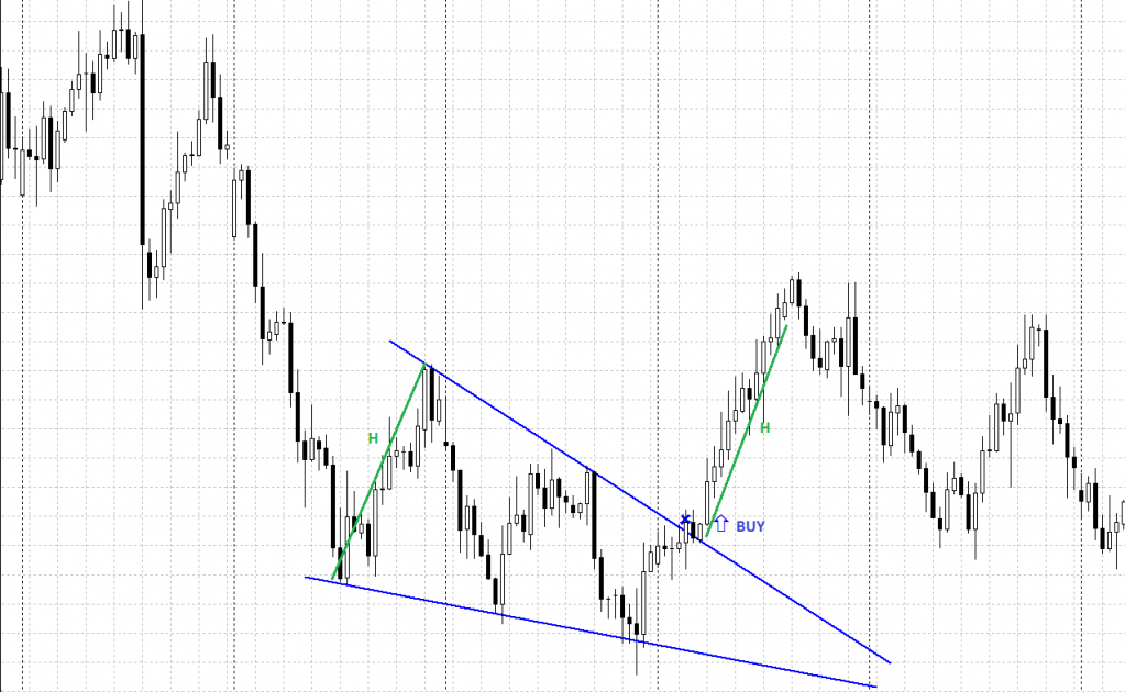 Descending Wedge chart pattern