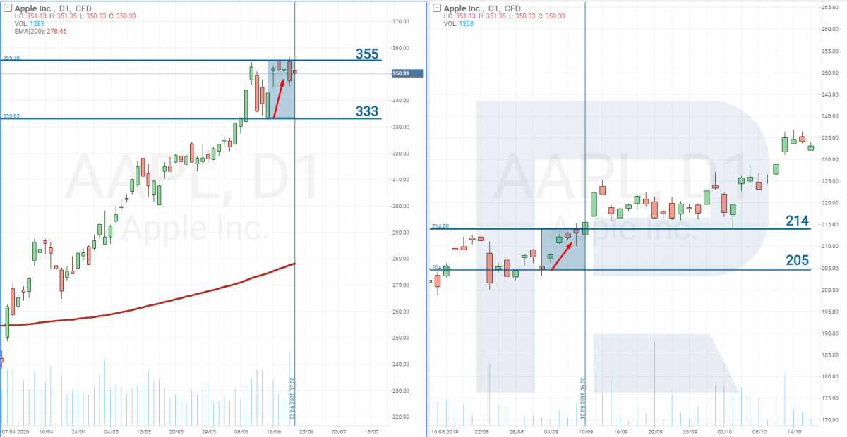 Apple stocks price analysis