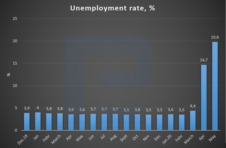 USA unemployment rate