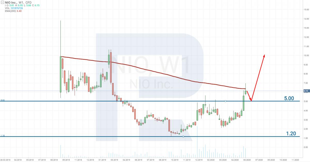 Gráfico de precios de acciones de NIO