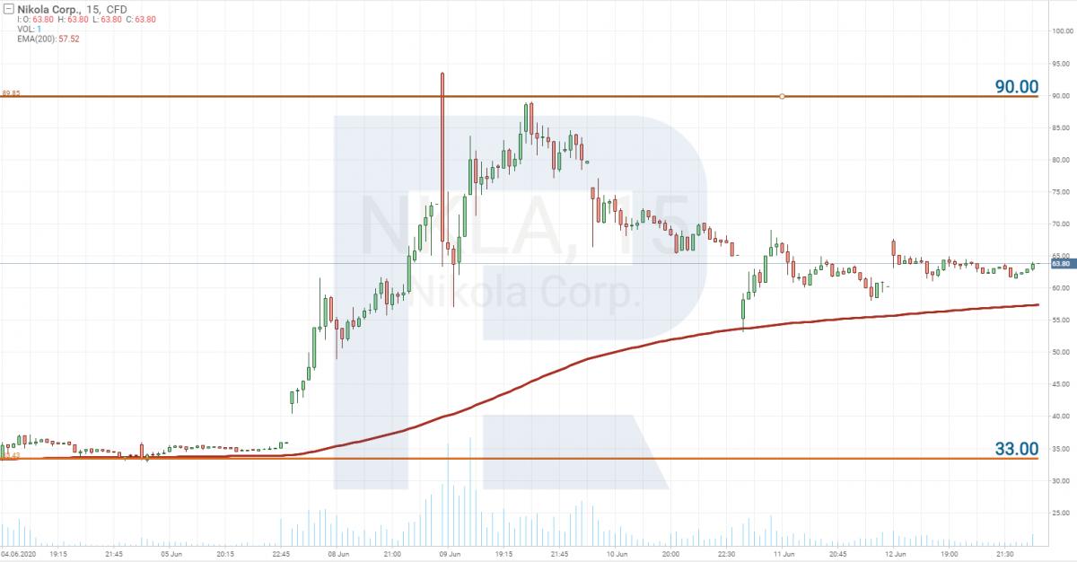 График цены акций Nikola Corp. (NASDAQ: NKLA)