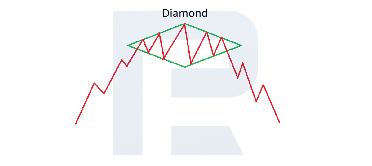 Diamond chart pattern at the top of a trend