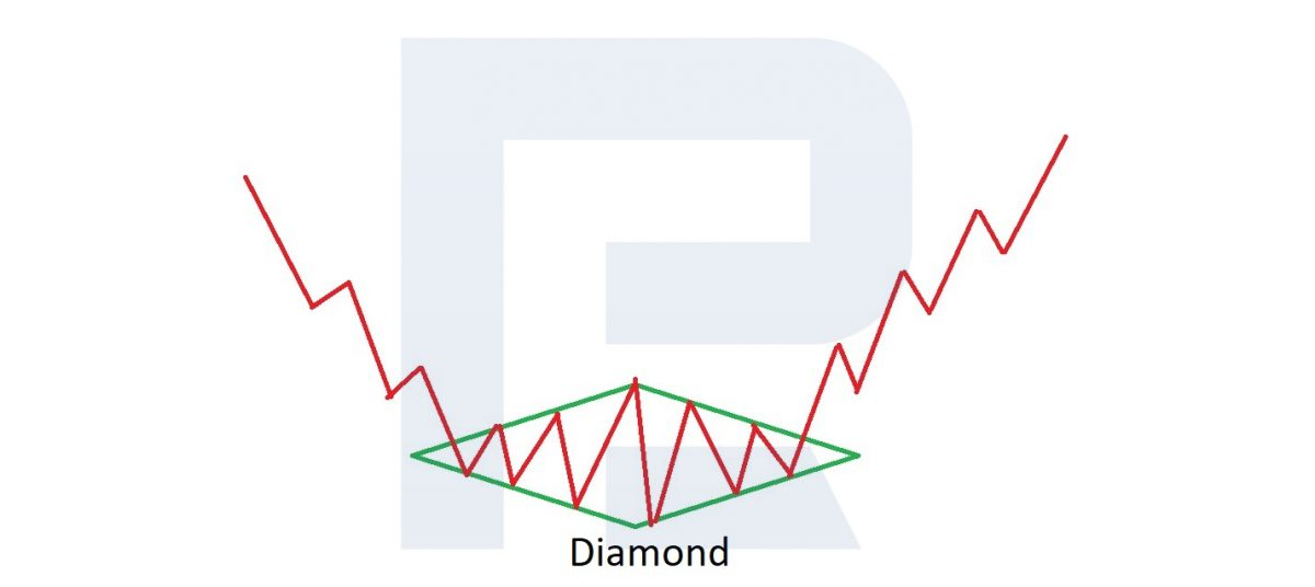 Diamond chart pattern at the bottom of a trend