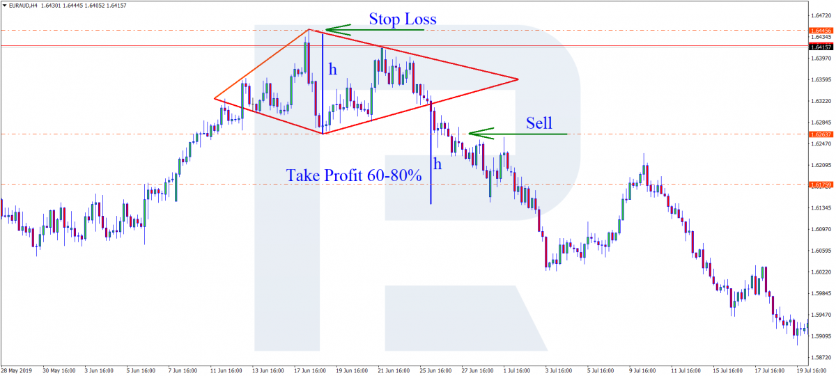 The Diamond pattern - Selling trade