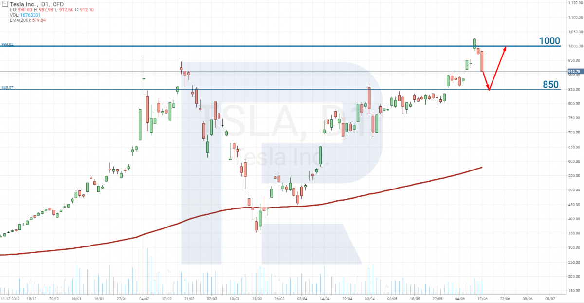 Biểu đồ giá cổ phiếu Tesla