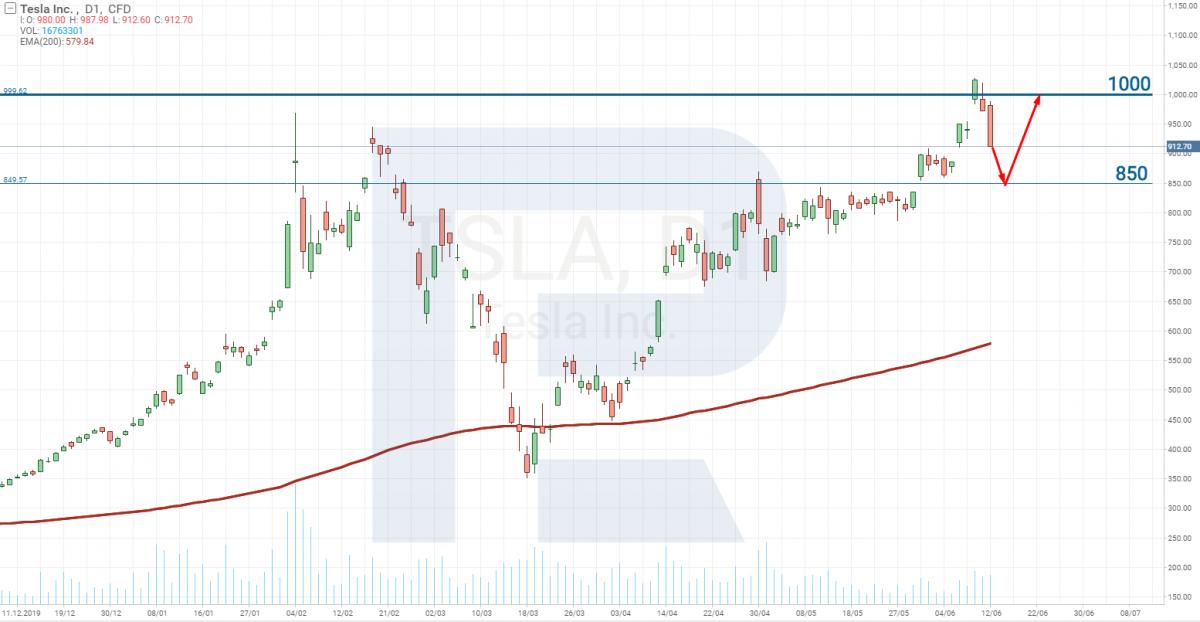 График цены акций Tesla (NASDAQ: TSLA)