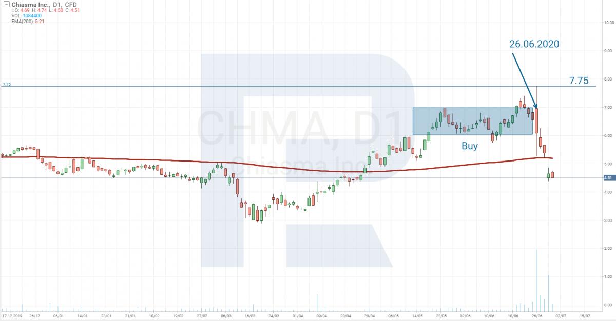 Analiza cen akcji - Chiasma Inc
